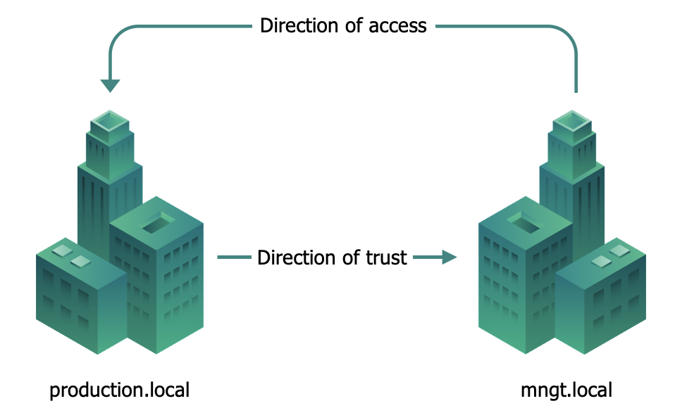 Trusts Overview